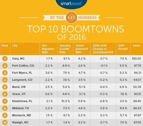 The Top 10 Boomtowns of 2016