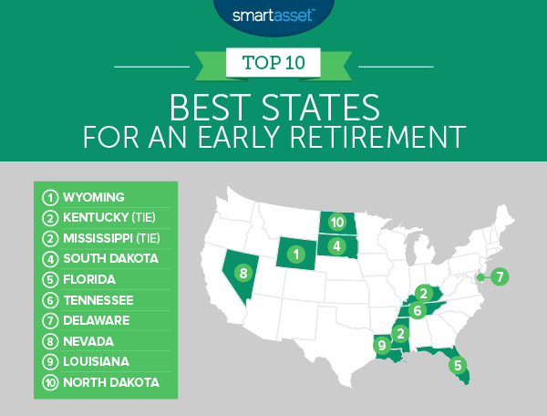 best states for an early retirement