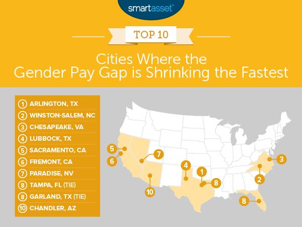 Gender Pay Gap Shrinking