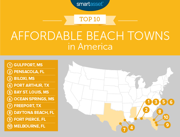 the most affordable beach towns in 2018 smartasset