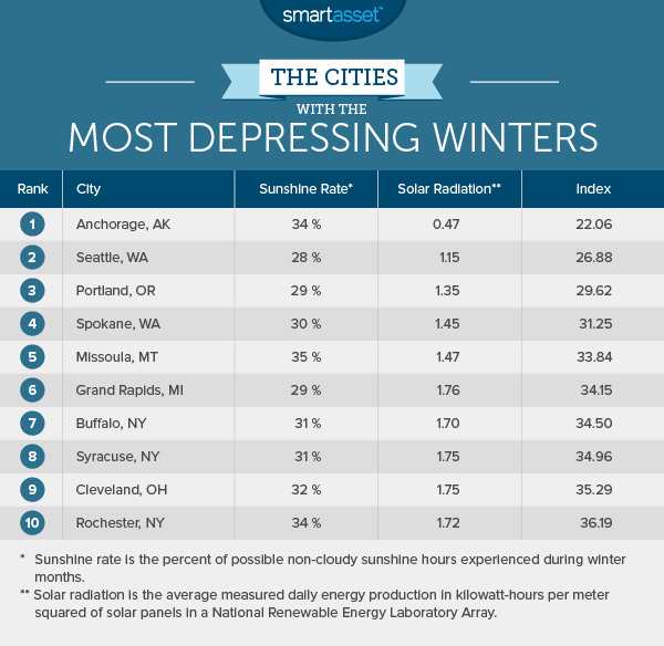 the cities with the most and least depressing winters smartasset