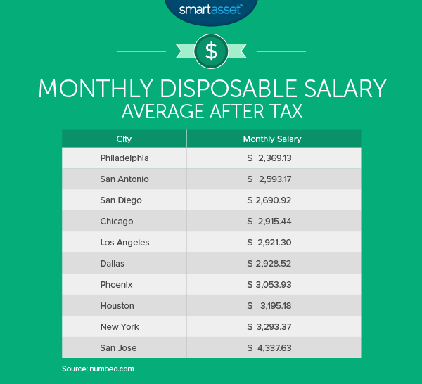 the cost of living in san diego smartasset