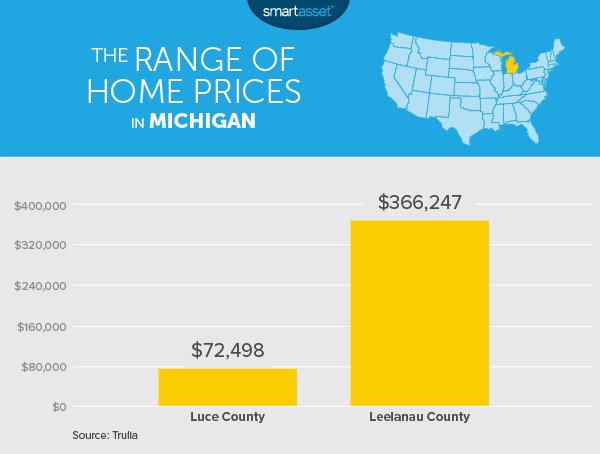 the cost of living in michigan smartasset