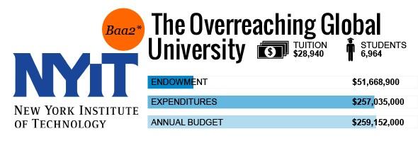 The 10 Most Un-Creditworthy Universities