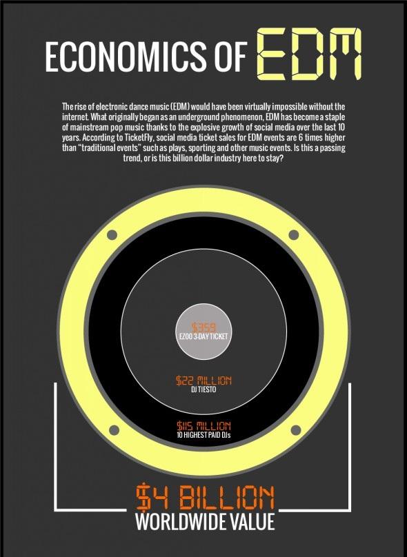 The Economics of Electronic Dane Music (EDM)