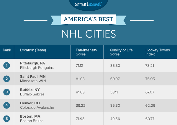 America's Best NHL Cities