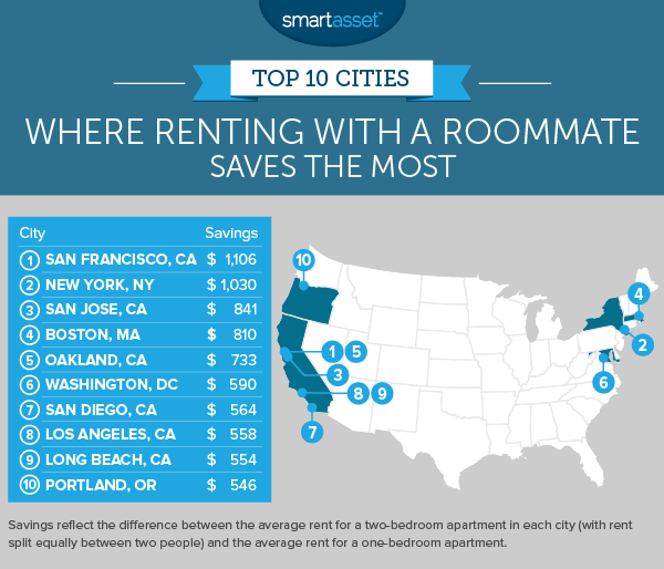 What a Roommate Saves You in 50 U.S. Cities - 2016 Edition