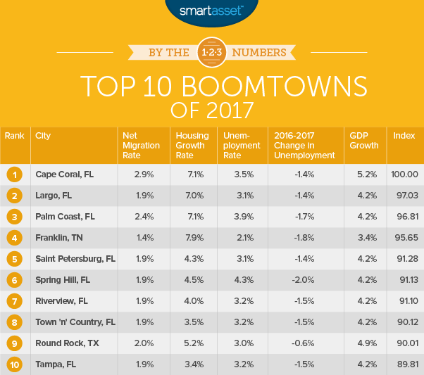 top boomtowns of 2017