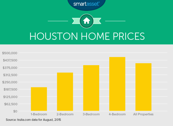 The True Cost of Living in Houston