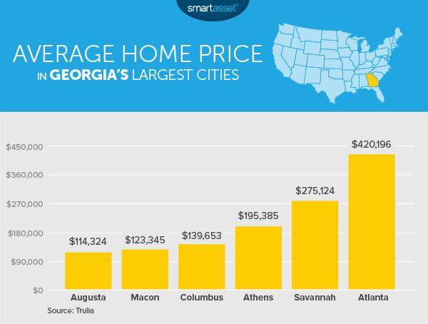 The True Cost Of Living In Georgia Smartasset
