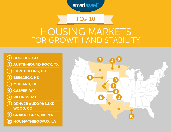 Best Housing Markets for Growth and Stability