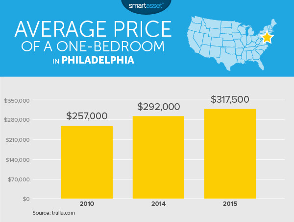 The Cost of Living in Philadelphia