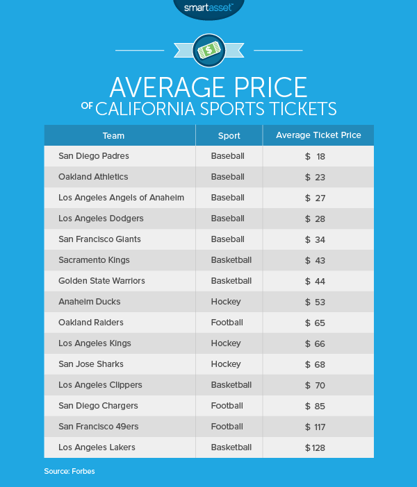 The Cost of Living in California