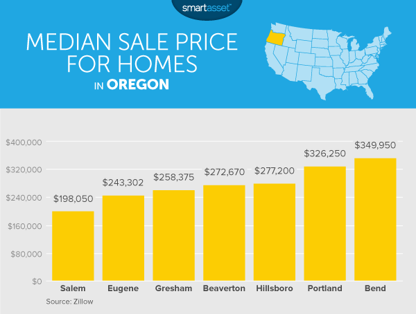 The Cost of Living in Oregon