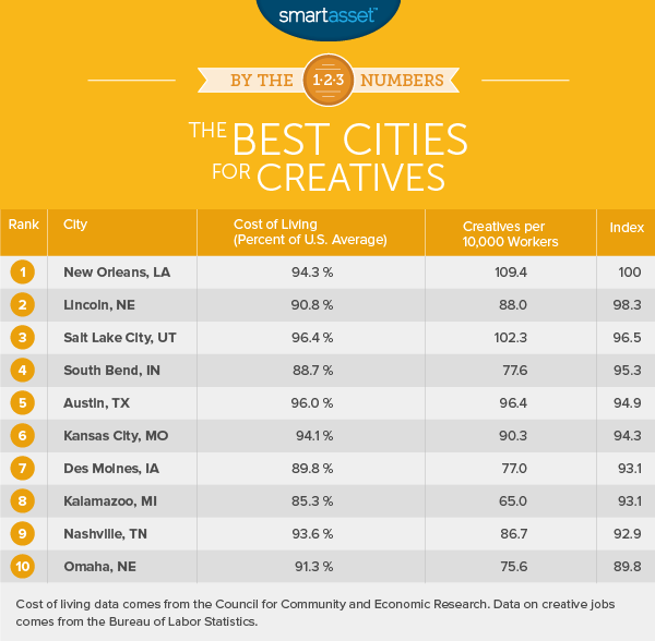 The Best Cities for Creatives - 2016