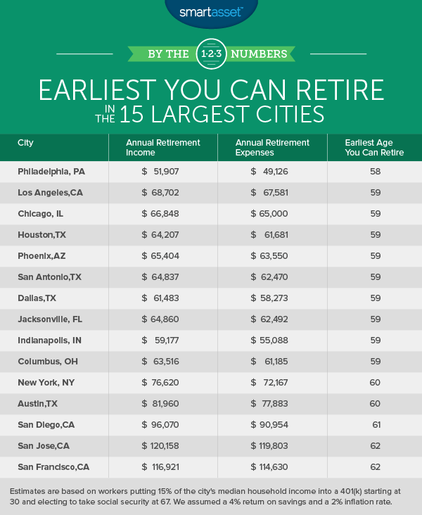 How Early You Can Retire in the 15 Largest Cities