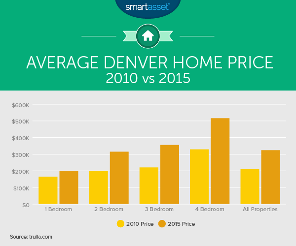 The True Cost of Living in Denver