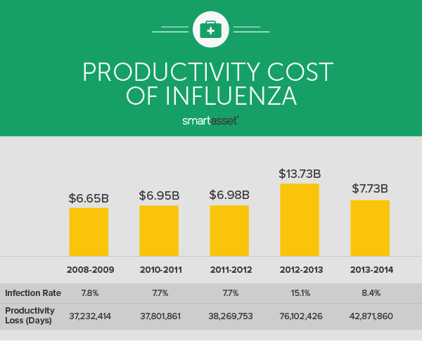 The Economic Costs of Influenza
