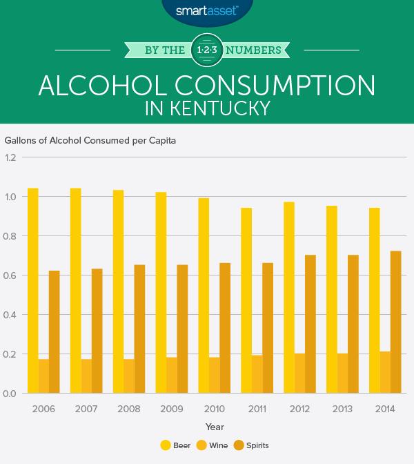 Do Sin Taxes Affect Alcohol Consumption in Kentucky