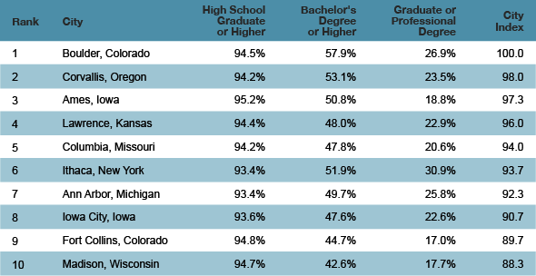 The Top Ten Most Educated Cities in America