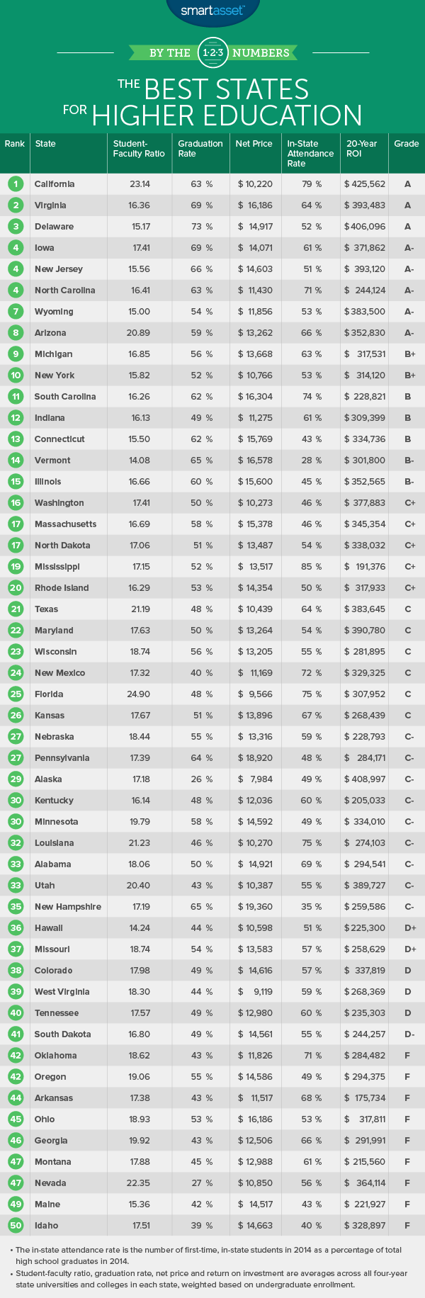 The Best States for Higher Education in 2016
