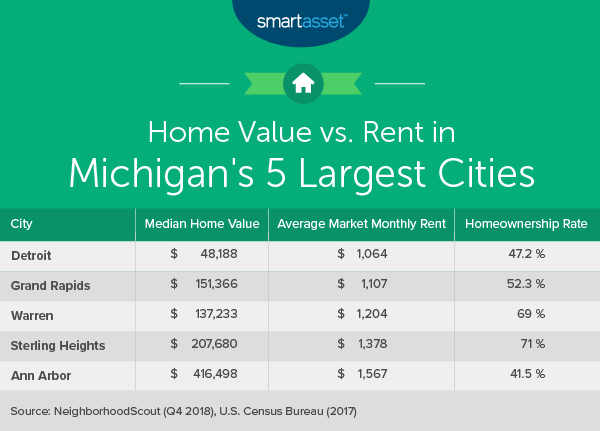 Cost of Living in Michigan