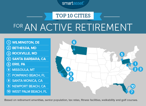 The Top 10 Cities for an Active Retirement in 2016