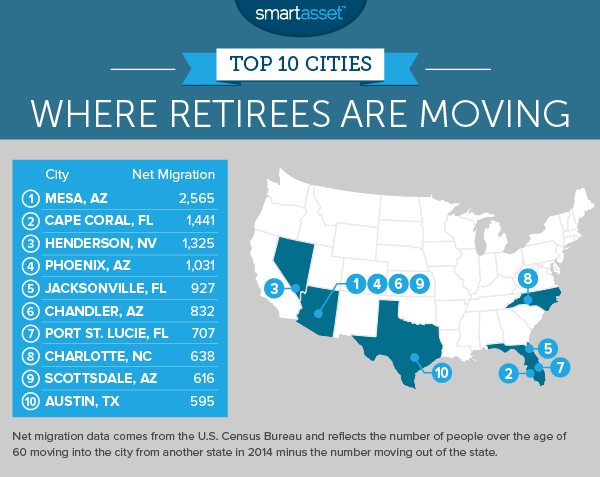 The Top 10 Cities Where Retirees Are Moving