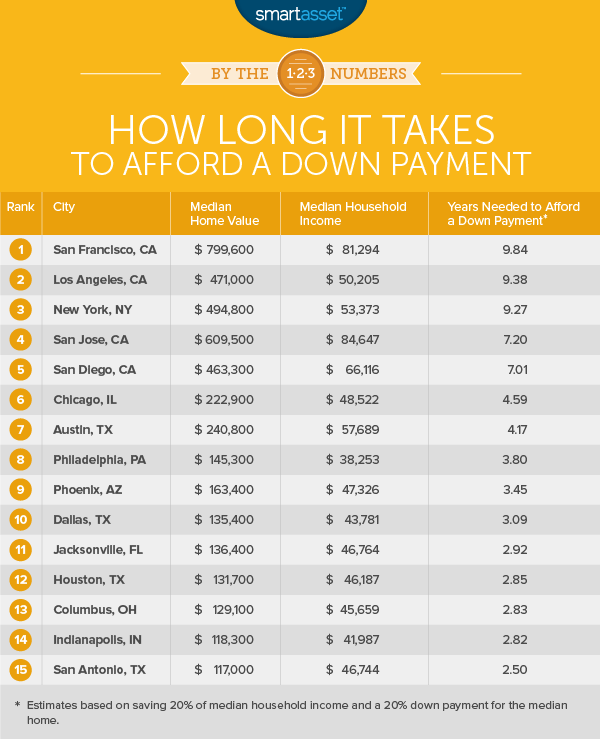 Years of Work Needed to Afford a Down Payment in 15 Big Cities