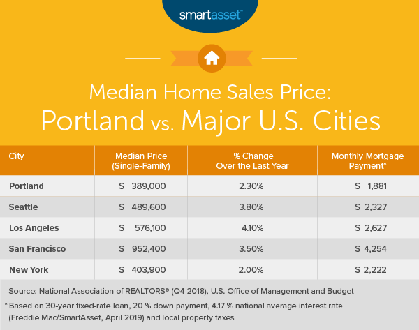 Cost of Living in Portland