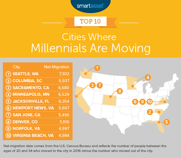 The Cities Where Millennials Are Moving