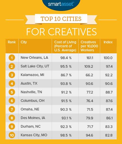 The Top Ten Cities for Creatives