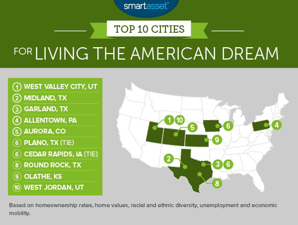 The Top 10 Cities for Living the American Dream