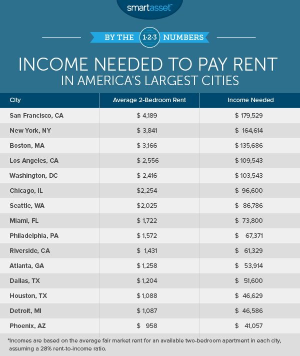 Income Needed to Pay Rent in America's Largest Cities