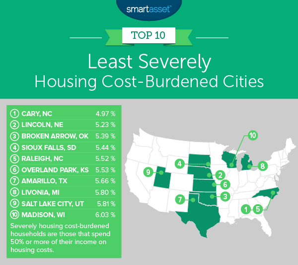 The Least Severely Housing Cost-Burdened Cities