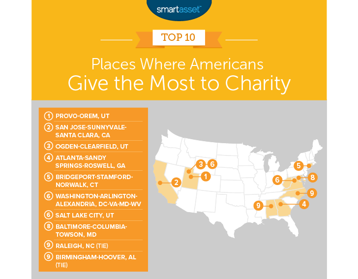 charitable places