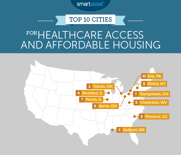 The Top 10 Cities for Healthcare Access and Home Affordability in 2015