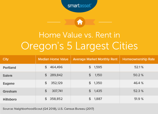 Cost of Living in Oregon