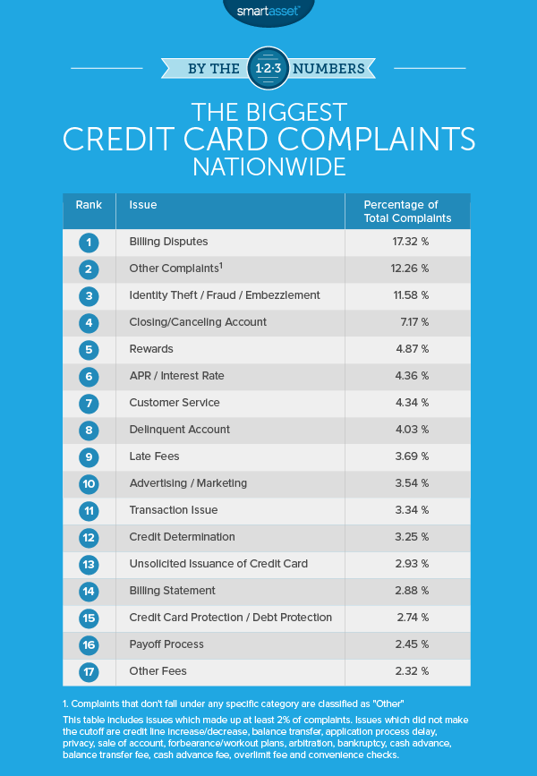 Biggest Credit Card Complaints Nationwide