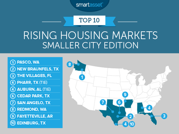 Rising Housing Markets Smaller City Edition