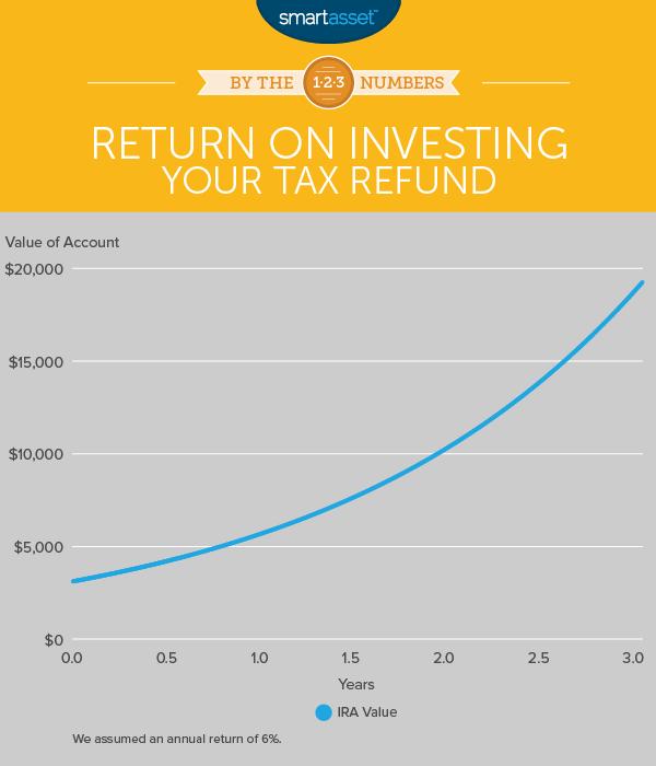 Smartest Ways to Spend Your Tax Refund