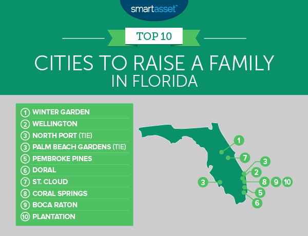 Best Places to Raise a Family in Florida
