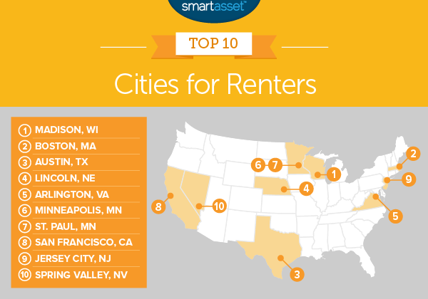 best cities for renters