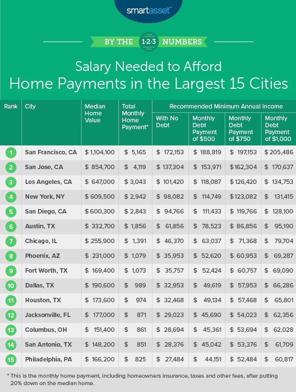 salary needed to afford home payments