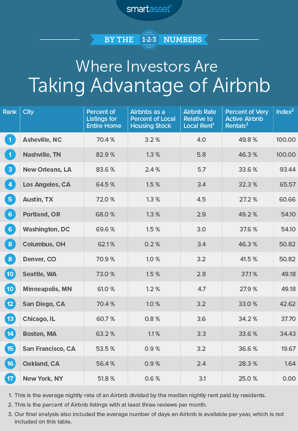 Where Investors Are Taking Advantage of Airbnb - SmartAsset Blog