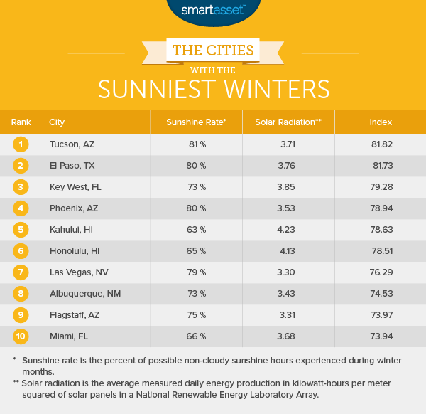 The Cities with the Sunniest Winters