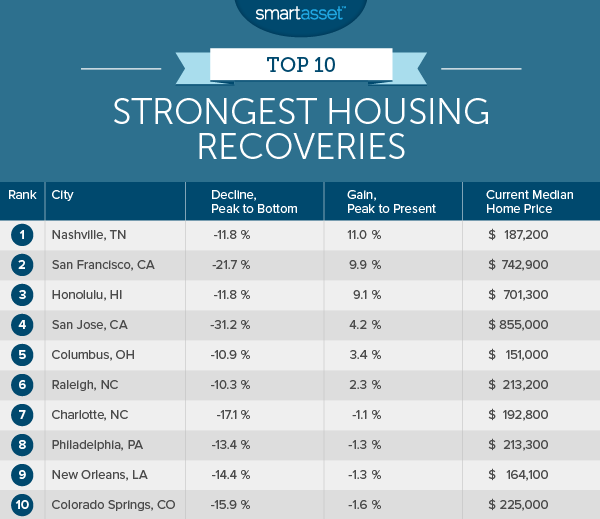 strongest_housing_recoveries