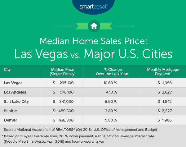 Cost of Living in Las Vegas