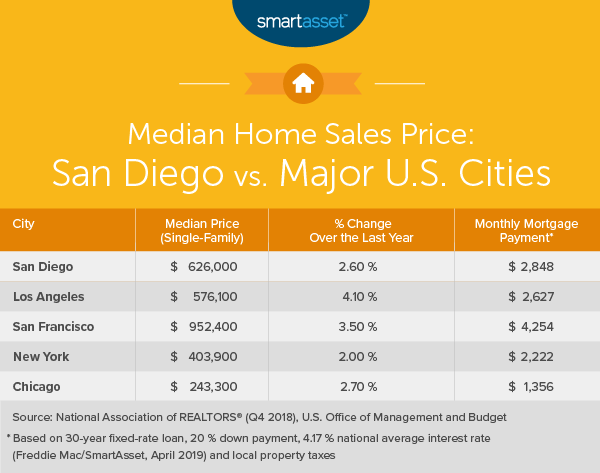 San Diego Sales Tax 2017 >> The Cost Of Living In San Diego Smartasset