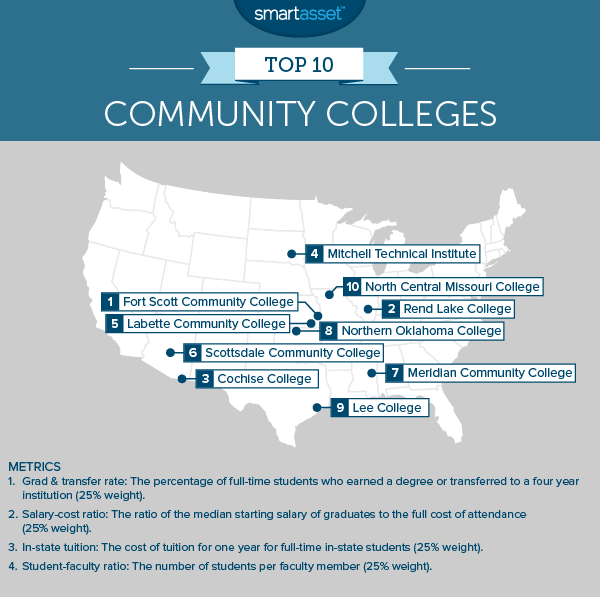 The Top 10 Community Colleges
